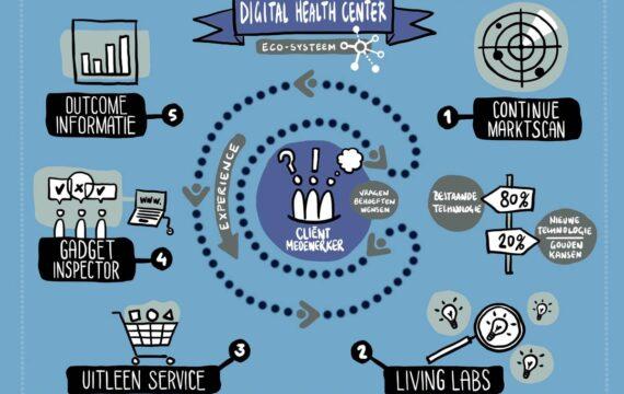 Digital Health Center, het startpunt voor innovatie